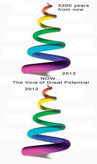 Insights and Observations in 2013 ~ Aluna Joy Spiral2013