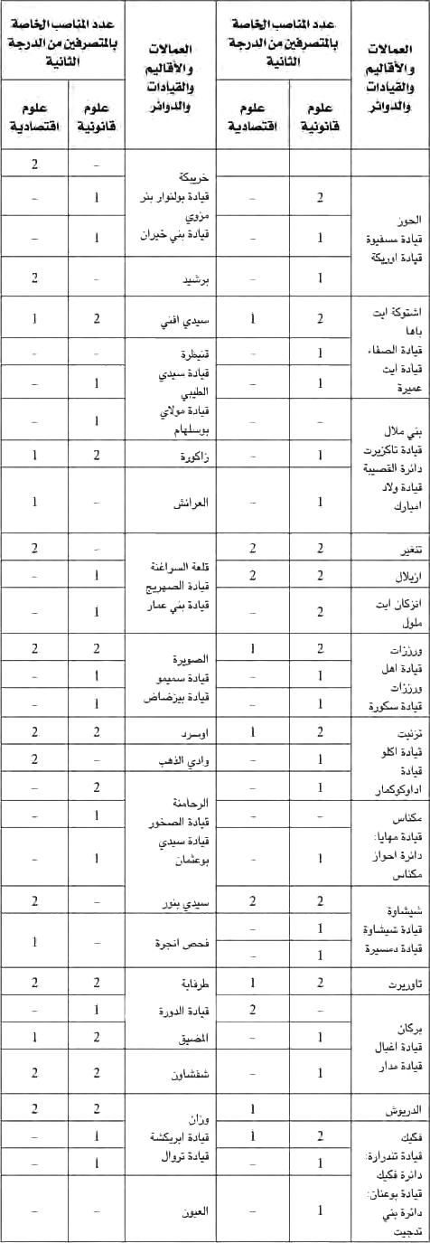 وزارة الداخلية: مباراة لتوظيف مائة و خمسة و تسعين 195 متصرف من الدرجة الثانية. آخر أجل هو 12 دجنير 2012  ADMIN2INTR1