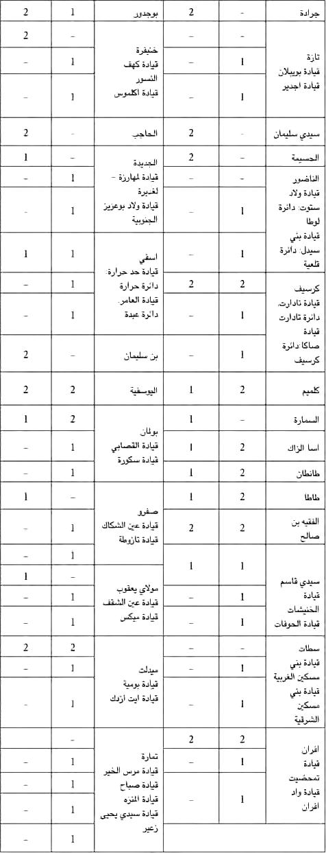 وزارة الداخلية: مباراة لتوظيف مائة و خمسة و تسعين 195 متصرف من الدرجة الثانية. آخر أجل هو 12 دجنير 2012  ADMIN2INTR2