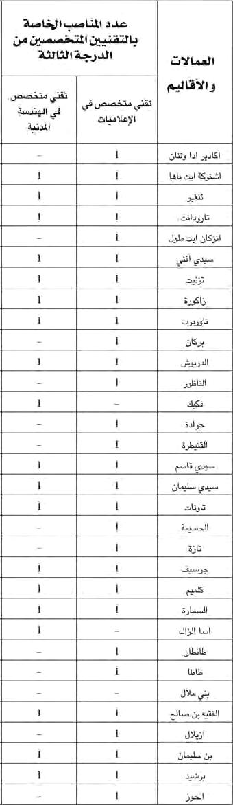 وزارة الداخلية: مباراة لتوظيف ثمانية و تسعون 98 تقنيا متخصصا. آخر أجل هو 12 دجنير 2012  Tech1inter