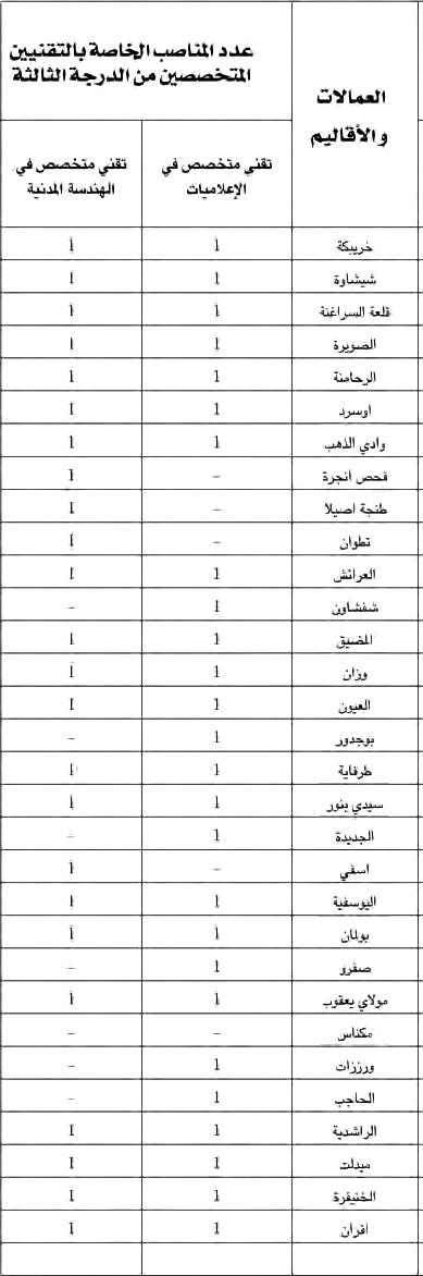 وزارة الداخلية: مباراة لتوظيف ثمانية و تسعون 98 تقنيا متخصصا. آخر أجل هو 12 دجنير 2012  Tech2inter