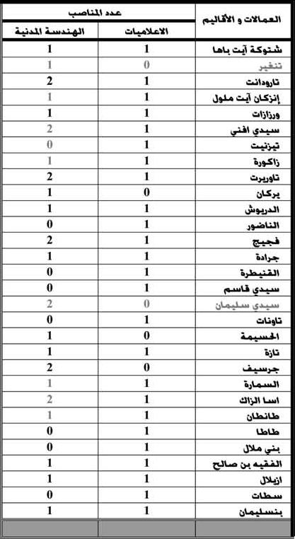 وزارة الداخلية: مباراة لتوظيف مائة و واحد (101) مهندسا للدولة من الدرجة الأولى. . آخر أجل هو 7 دجنير 2012  Tabl1