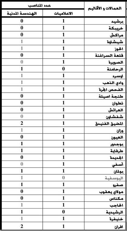 وزارة الداخلية: مباراة لتوظيف مائة و واحد (101) مهندسا للدولة من الدرجة الأولى. . آخر أجل هو 7 دجنير 2012  Tabl2