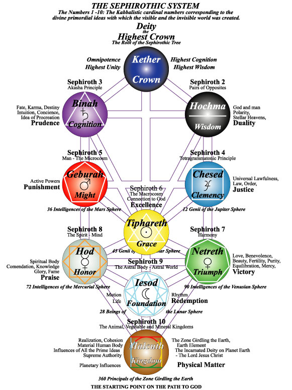 The Constitution of the New Cosmos in Dragon Law and Jurisprudence - Page 2 Cabalah%20of%20the%20Hebrews%20redrawn%20web