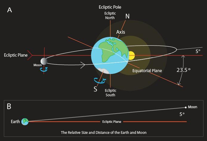 The Moon, an artificial base; Who put the moon in a perfect orbit around Earth?  Earth-Moon-Incline