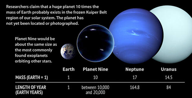 NIBIRU News ~ US and Russia preparing for Nibiru arrival and aftermath plus MORE Planet-9-size