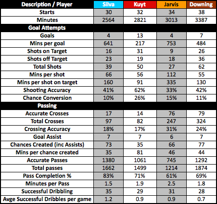 LFC Stats - Official Wingers_Img21