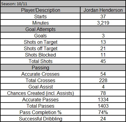 LFC Stats - Official Henderson-Stats-10-112