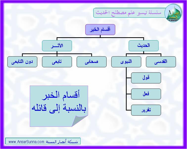 علم الحديث  Slide1