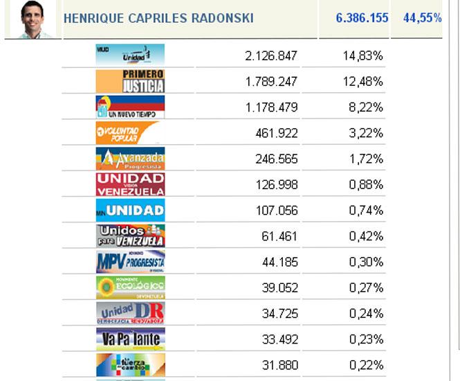 discusión pre-electoral en Venezuela (solo aqui se admiten estos temas) - Página 8 Tarjetas_partidos_oposicion_7o