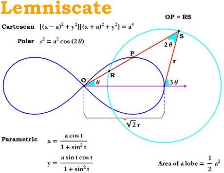 Jeu : quizz de culture mathématique, ouvert à tous :D Lemniscate