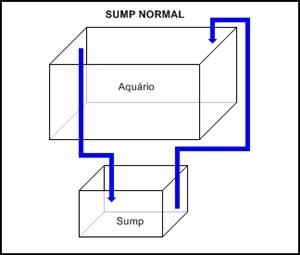 Filtro Sump para aquário Sump_tipo1