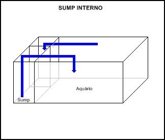 Filtro Sump para aquário Sump_tipo2