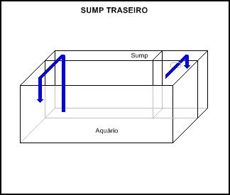 Filtro Sump para aquário Sump_tipo3