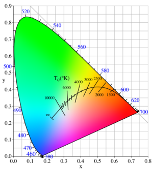 La base d'un bon éclairage Eclairage7
