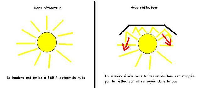 La base d'un bon éclairage Eclairage9