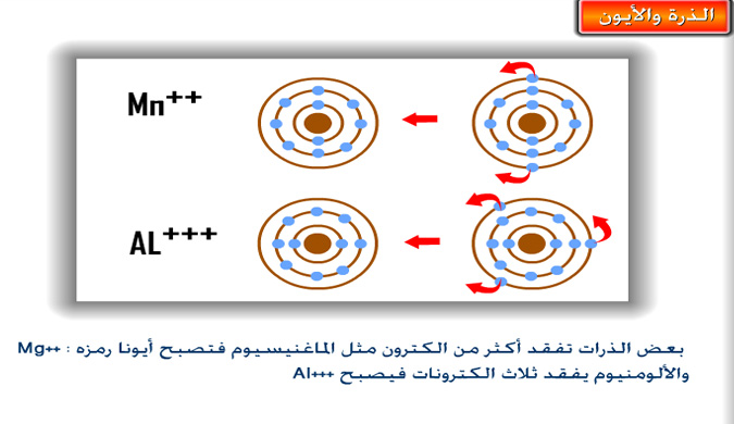 دروس ميدان  المادة وتحولاتها  PS100207