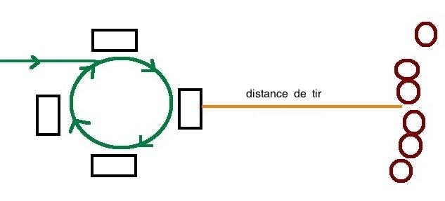 Tir sur avance/recule de 2 pas=1 socle Caracole