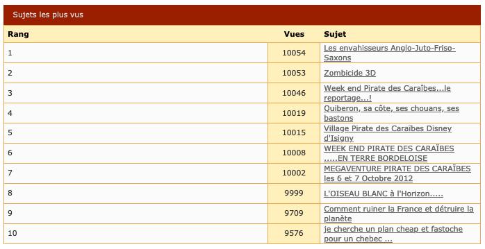Le top 10 des sujets du forum Stats-2020-08-02