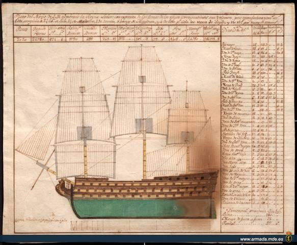 El navio de tres puentes en la Armada Mnm_pb_0078