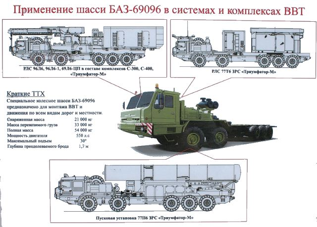 The Russian Military Automotive Fleet - Page 3 S-500_77P6_air_defense_missile_system_Russia_Russian_defence_industry_military_technology_001