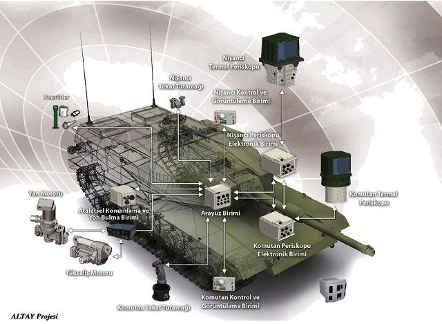 خيارات المملكة العربية السعودية لتجديد أسطول دباباتها Altay_project_new_main_battle_tank_Turkey_Turkish_army_001