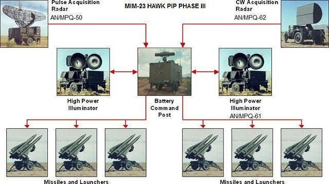 المغرب يتعاقد رسميا على البانتسير  - صفحة 2 HAWK_MIM-23_launcher_unit_LCHR_M-192_low_medium_altitude_ground-to-air_missile_system_battery_640