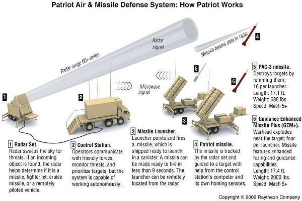 صواريخ باتريوت للسعودية / الامارات / قطر  Mim-104_patriot_surface_to_air_defense_missile_system_united_states_US_army_017
