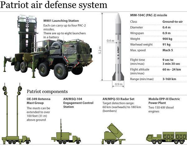 كيان الاحتلال الصهيوني Mim-104_patriot_surface_to_air_defense_missile_system_united_states_US_army_014