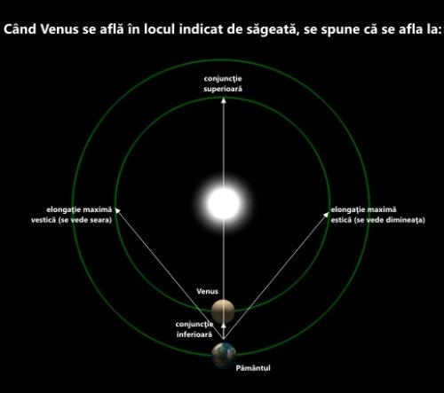 Ecuatia venusiana; Orbita_venus