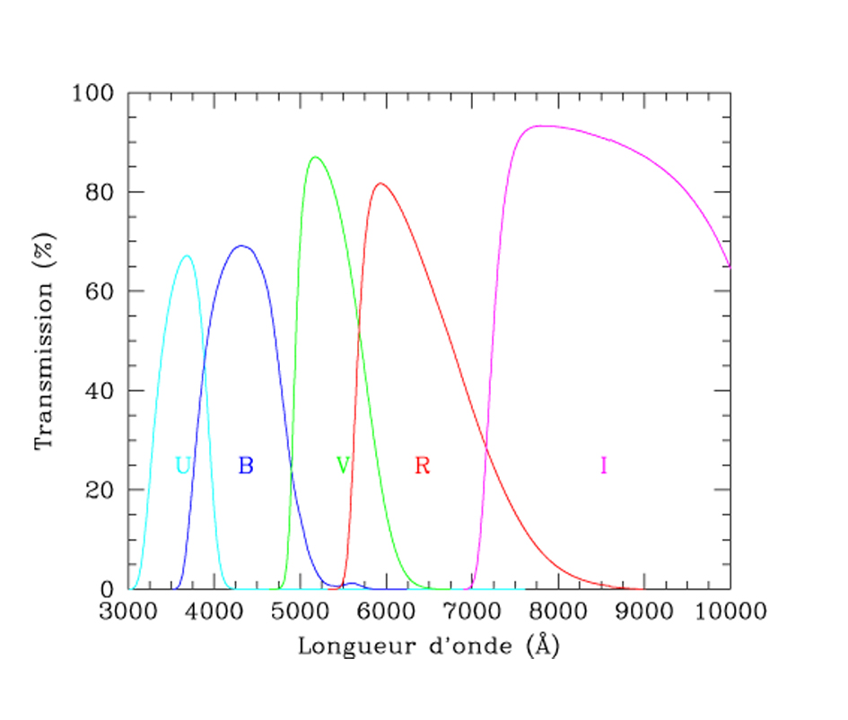 Les filtres en astronomie UBVRI