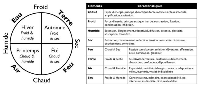 Principe secret des 4 éléments Tradi_4_e_le_ments_rond_saisons_tableau