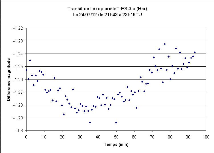 Mon 1° Transit d'exoplanète!!! TrES-3b TrES-3b-240712