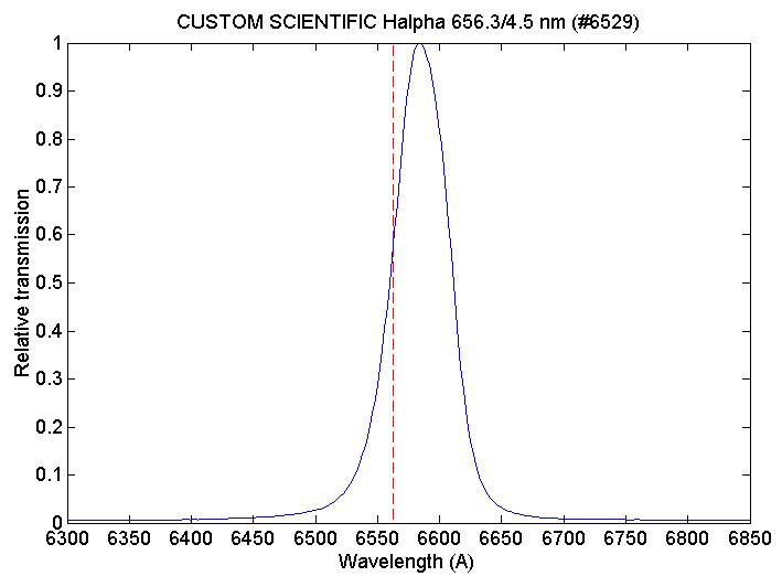 Les filtres en astronomie Custom_ha