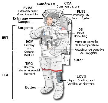 [STS-133] Discovery : Préparatifs (Lancement prévu le 24/02/2011) - Page 18 Spacesuit-iss-emu-dwg