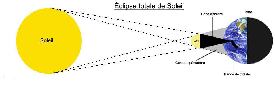 الكسوف الشمسي... Schema%20eclipse%20soleil