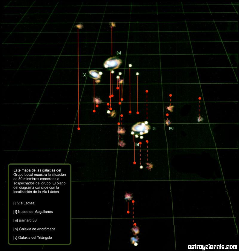 Lo pequeños que somos en el Universo Grupo-local-galaxias