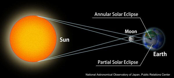 Get Set For The Annular Solar Eclipse Australia!  555000006527002