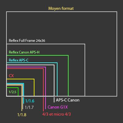Objectif zoom Lumix G3 Capteurs_taille
