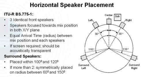 ALTURA ALTAVOCES TRASEROS Horizontal_speaker_position_th