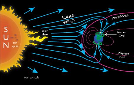 Solar Wind Incoming + Bonus Zodiacal Light Glowing Pyramid After Dark Solar_wind