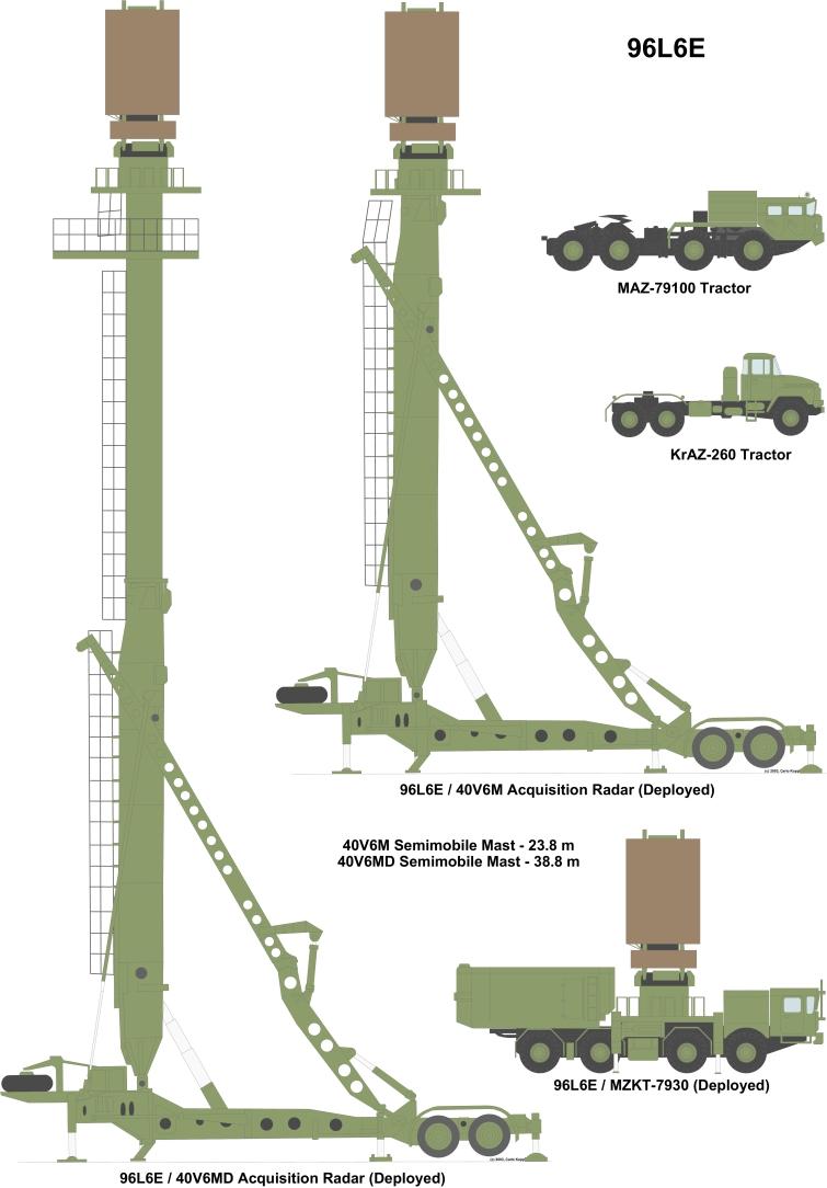 Russia - Azerbaijan defense contracts  96N6-40V6