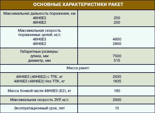 S-300/400/500 News [Russian Strategic Air Defense] #2 - Page 23 S-400-SAM-Specs