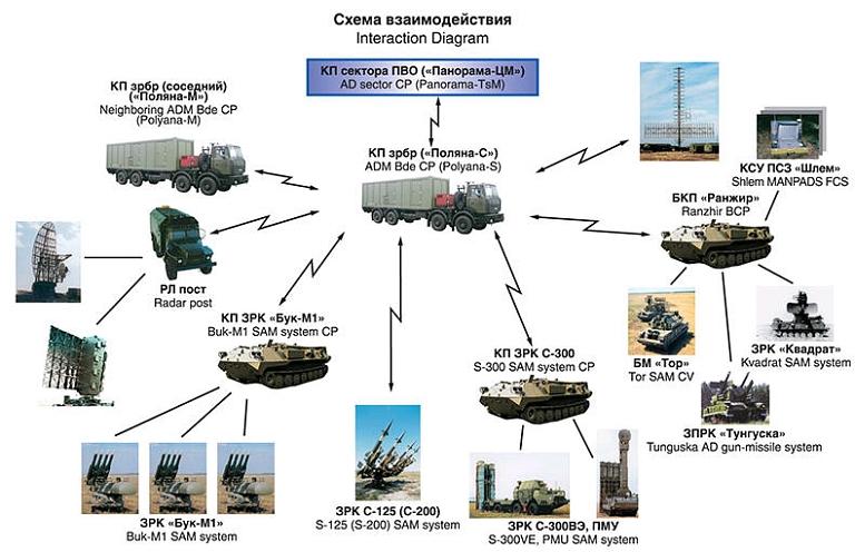 """عقد لتوريد أنظمة القيادة والسيطرة للجزائر """"أكاسيا-E"""" Polyana-S-ADCP-1S"""