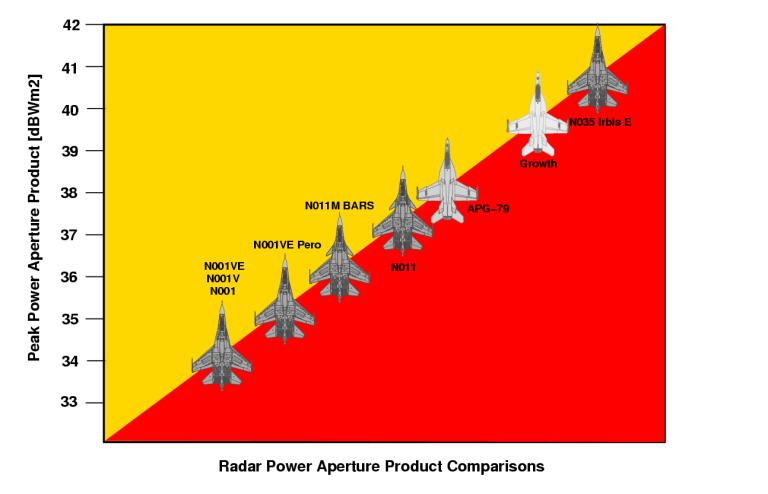 مـصـر و تطوير القوه الجويه  - صفحة 3 Power-Aperture-Comparison-08