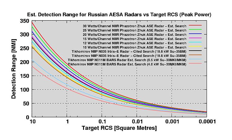 مصدر عسكرى : مصر وقعت عقد شراء 24 مقاتلة Mig-35 و ستصل الطائرات تباعا خلال عامى 2019 و 2020 - صفحة 4 Rus-Radar-Params-2008-A