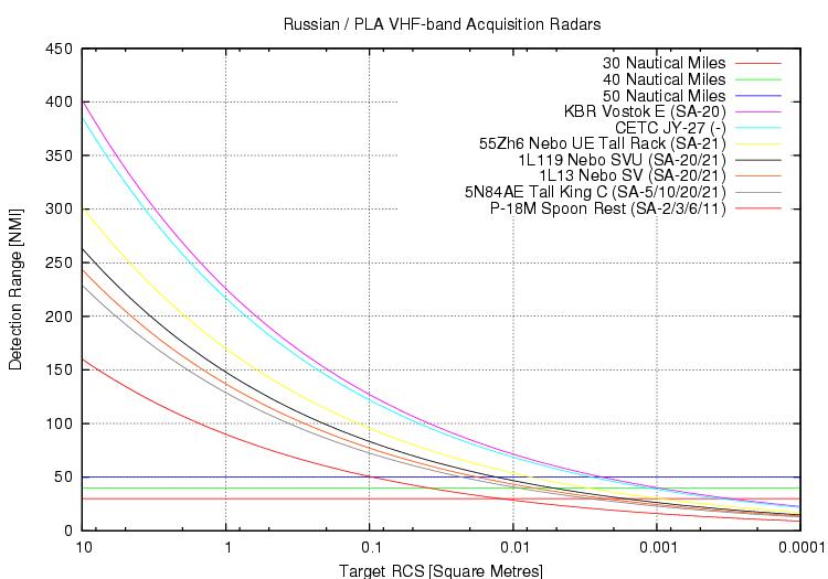 """معارك السماء والارض في القرن الحادي والعشرين """" فريق فرسان المجد / مايو-2014 """" - صفحة 4 Rus-VHF-band-Radar-Params-2008"""