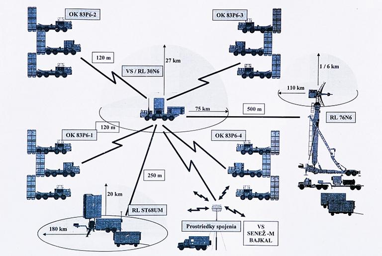 المغرب يتعاقد رسميا على البانتسير  - صفحة 2 S-300PMU-System-Architecture-S