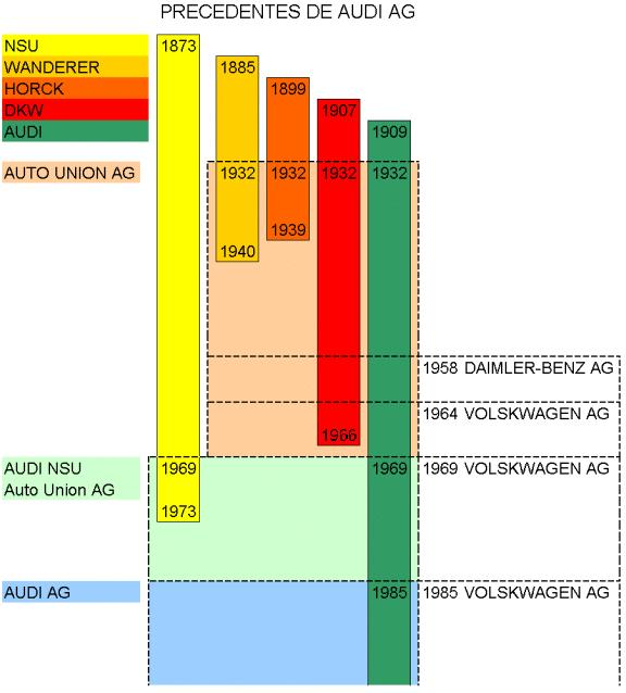 Historia de Audi AUDI-05-Precedentes%20Audi%20AG