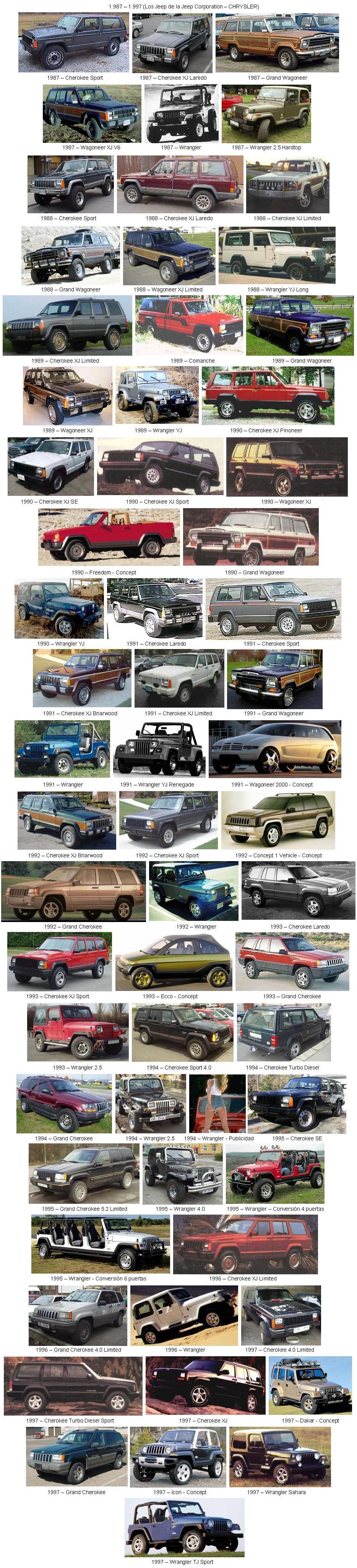 Historia Gráfica de la Jeep JEEP-06-(1987-1997)-(Jeep%20Corporation%20-%20Chrysler)
